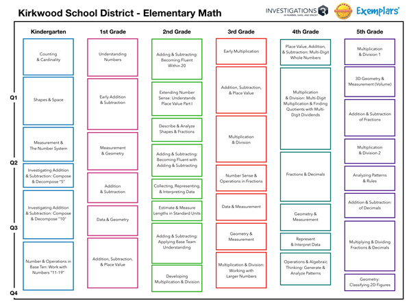 Curriculum & Rubrics / K-5 Mathematics